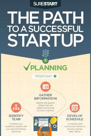 The Path to a Successful Startup